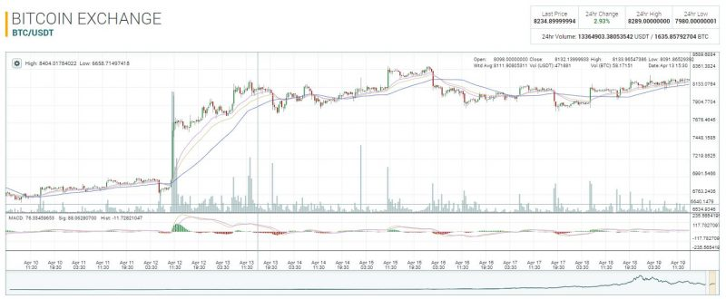 Bitcoin en Poloniex