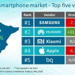 Top 5 ventas de móviles en España