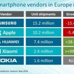 Top 5 ventas de móviles en Europa