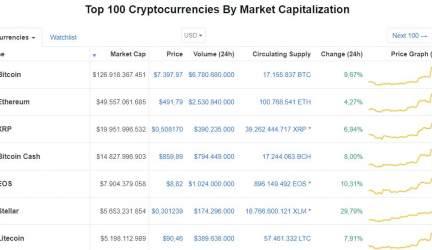 Bitcoin se revaloriza y tira para arriba del resto de criptomonedas