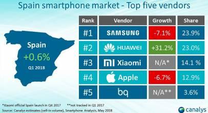 Samsung y Huawei luchan por ser líderes en ventas de móviles en España