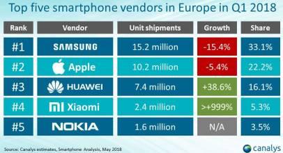 Uno de cada tres móviles vendidos en Europa durante el primer trimestre del 2018 fue de Samsung